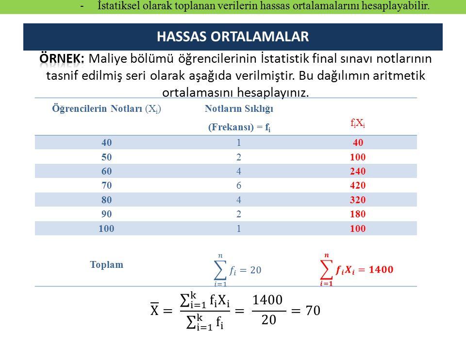 Öğrencilerin Notları (X i ) Notların Sıklığı (Frekansı) = f i fiXi fiXi 401 502100 604240 706420 804320 902180 1001 Toplam HASSAS ORTALAMALAR - İstatiksel olarak toplanan verilerin hassas ortalamalarını hesaplayabilir.