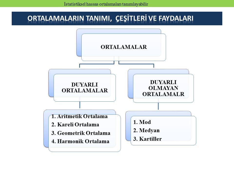 ORTALAMALAR DUYARLI ORTALAMALAR 1. Aritmetik Ortalama 2. Kareli Ortalama 3. Geometrik Ortalama 4. Harmonik Ortalama DUYARLI OLMAYAN ORTALAMALR 1. Mod
