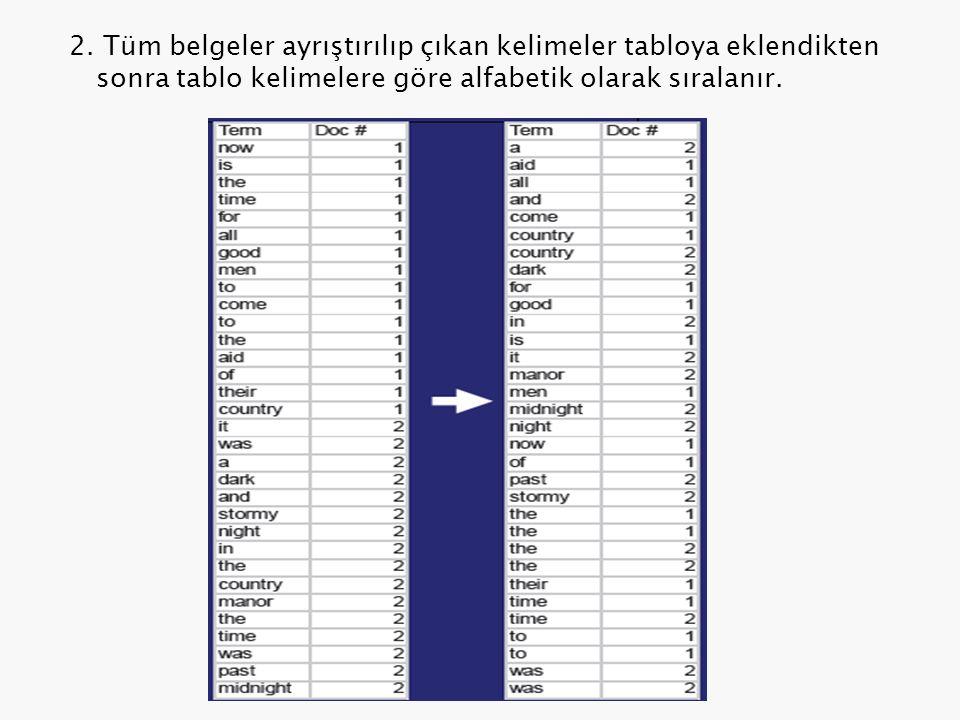 2. Tüm belgeler ayrıştırılıp çıkan kelimeler tabloya eklendikten sonra tablo kelimelere göre alfabetik olarak sıralanır.