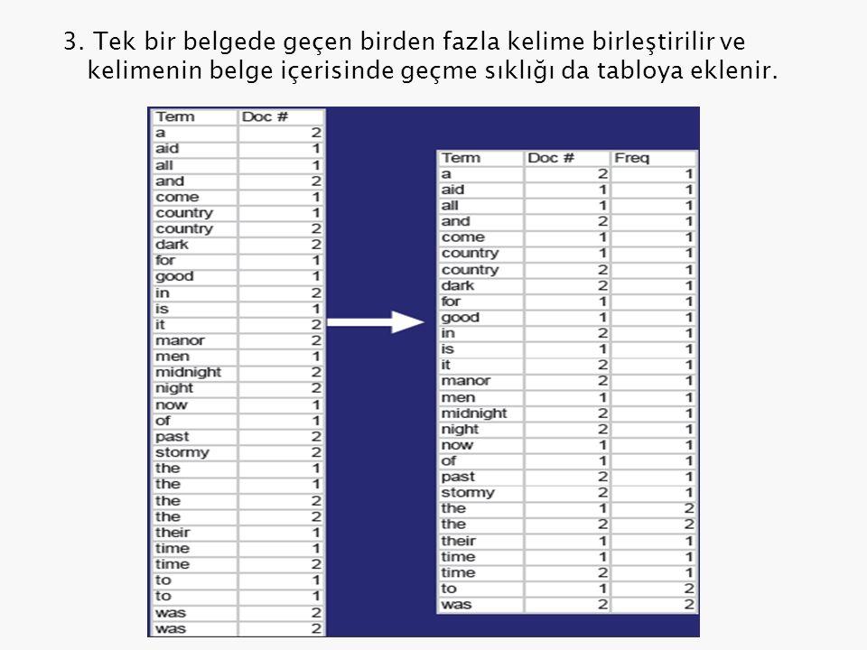 3. Tek bir belgede geçen birden fazla kelime birleştirilir ve kelimenin belge içerisinde geçme sıklığı da tabloya eklenir.