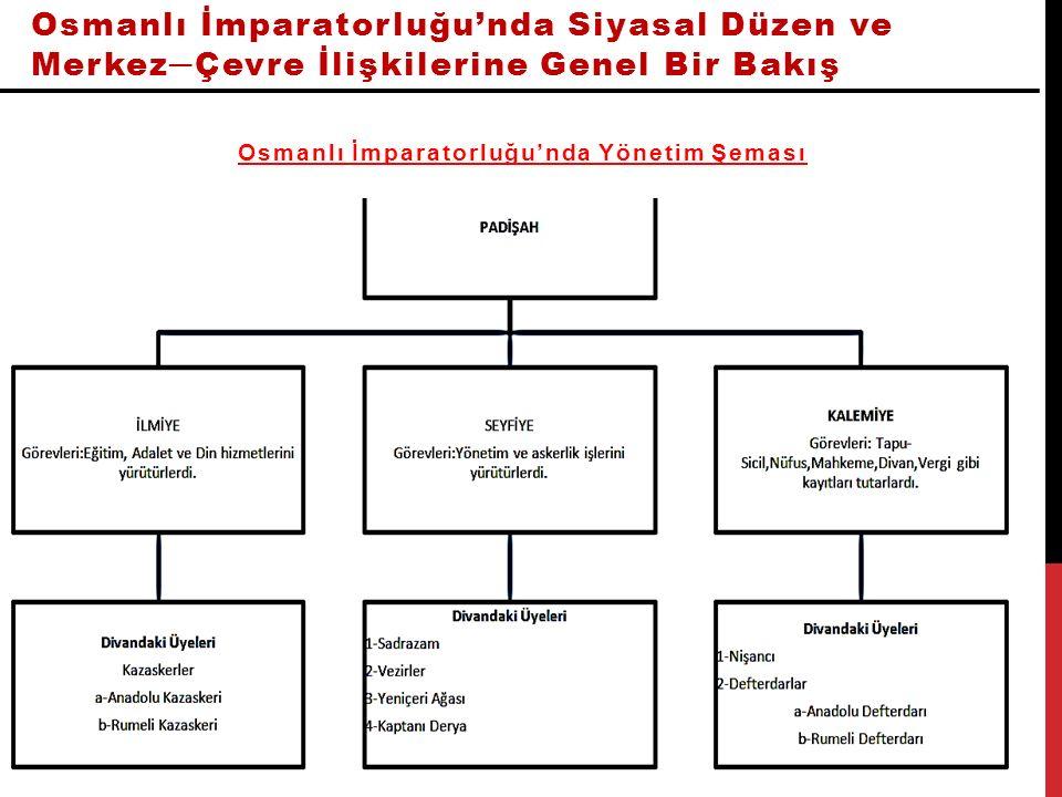 Osmanlı İmparatorluğu'nda Siyasal Düzen ve Merkez─Çevre İlişkilerine Genel Bir Bakış Osmanlı İmparatorluğu'nda Yönetim Şeması