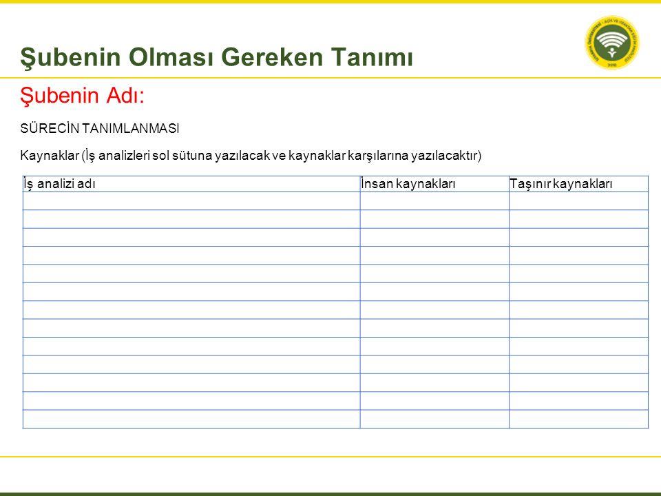 Kaynaklar (İş analizleri sol sütuna yazılacak ve kaynaklar karşılarına yazılacaktır) Şubenin Olması Gereken Tanımı İş analizi adıİnsan kaynaklarıTaşın