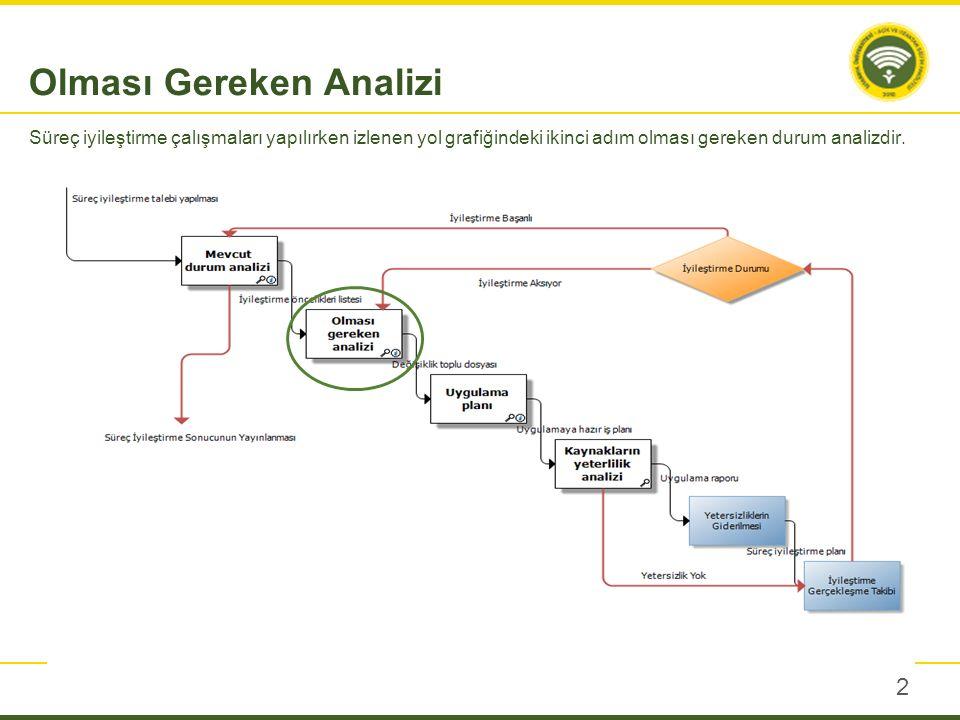 2 Olması Gereken Analizi Süreç iyileştirme çalışmaları yapılırken izlenen yol grafiğindeki ikinci adım olması gereken durum analizdir.