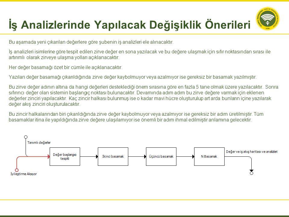 Bu aşamada yeni çıkarılan değerlere göre şubenin iş analizleri ele alınacaktır. İş analizleri isimlerine göre tespit edilen zirve değer en sona yazıla