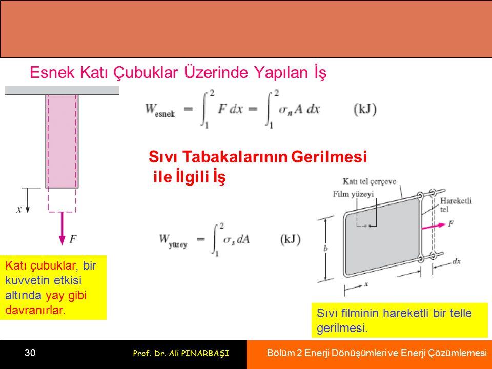 Bölüm 2 Enerji Dönüşümleri ve Enerji Çözümlemesi 30 Prof. Dr. Ali PINARBAŞI Esnek Katı Çubuklar Üzerinde Yapılan İş Katı çubuklar, bir kuvvetin etkisi