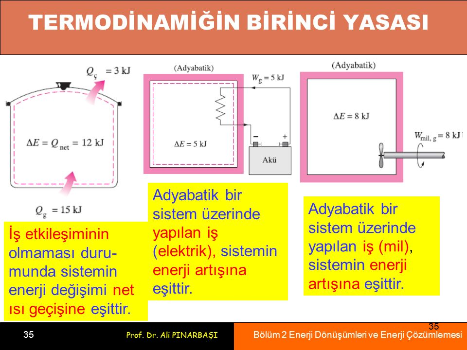 Bölüm 2 Enerji Dönüşümleri ve Enerji Çözümlemesi 35 Prof. Dr. Ali PINARBAŞI 35 İş etkileşiminin olmaması duru- munda sistemin enerji değişimi net ısı