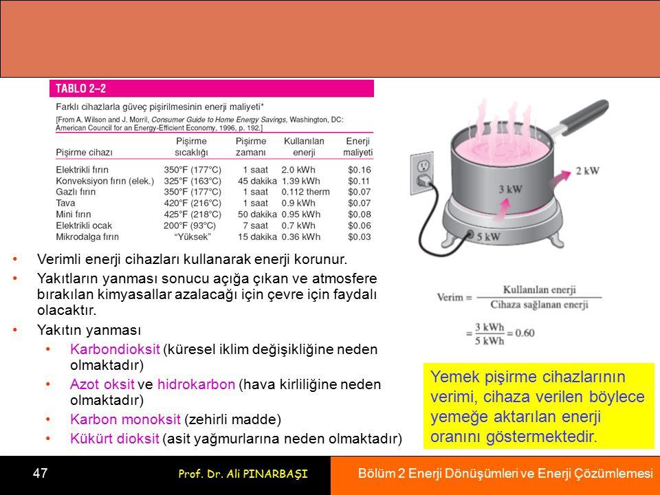 Bölüm 2 Enerji Dönüşümleri ve Enerji Çözümlemesi 47 Prof. Dr. Ali PINARBAŞI Yemek pişirme cihazlarının verimi, cihaza verilen böylece yemeğe aktarılan