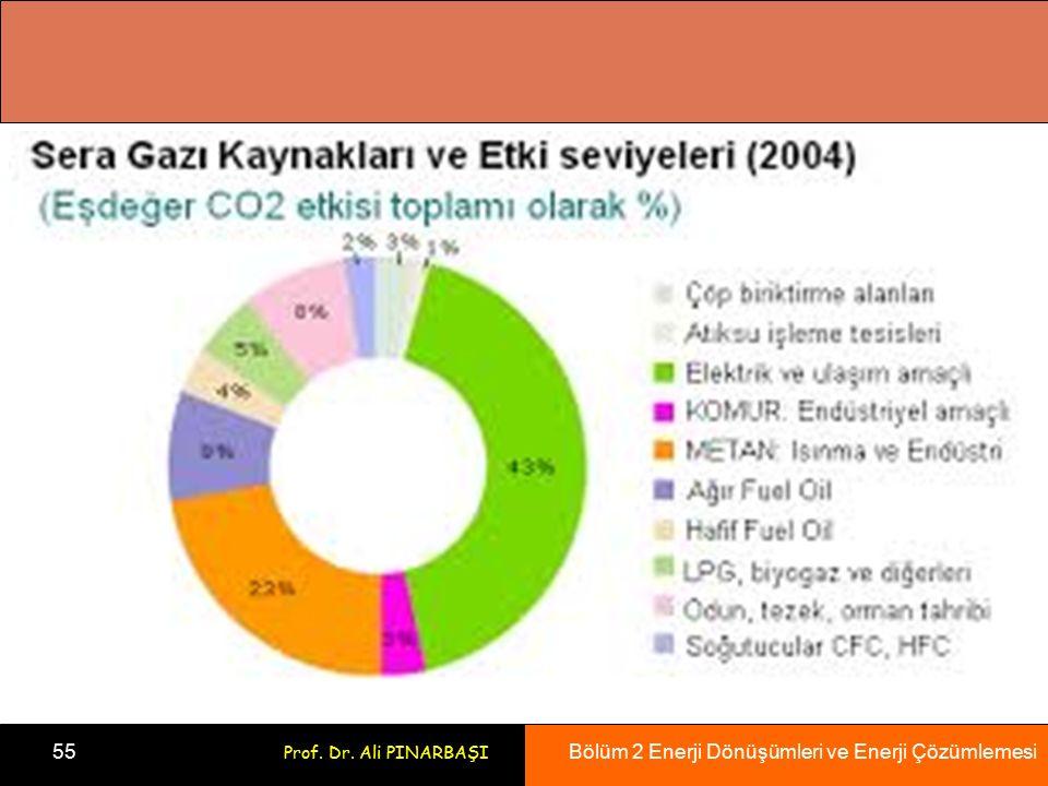 Bölüm 2 Enerji Dönüşümleri ve Enerji Çözümlemesi 55 Prof. Dr. Ali PINARBAŞI