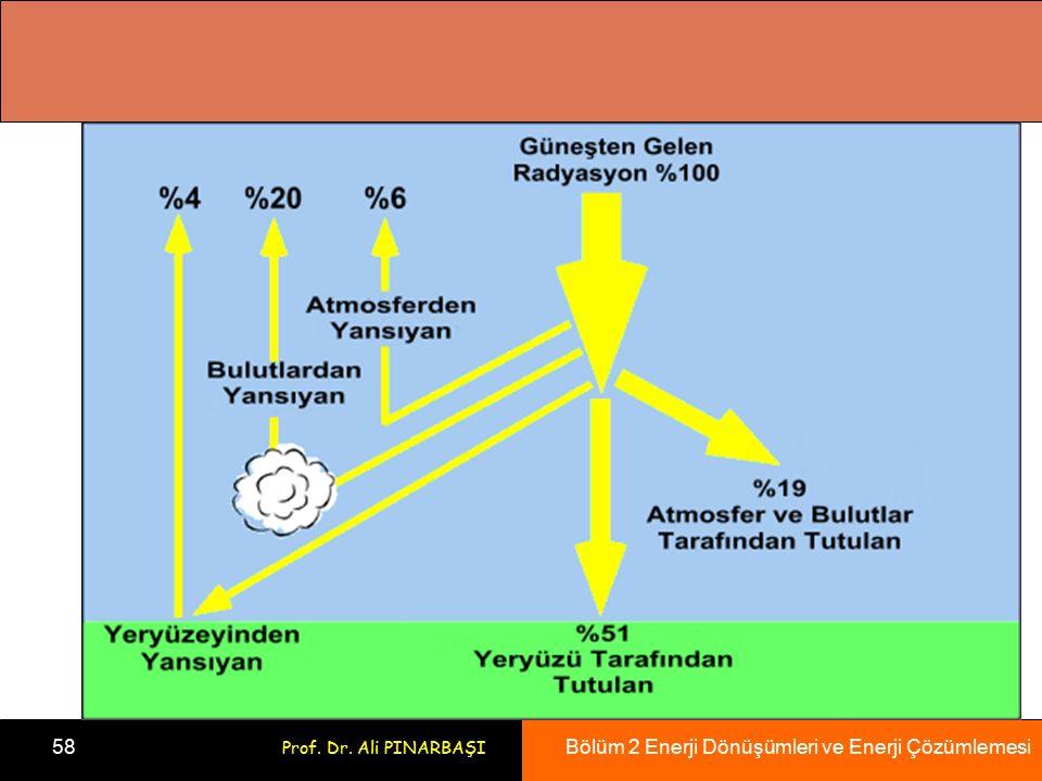 Bölüm 2 Enerji Dönüşümleri ve Enerji Çözümlemesi 58 Prof. Dr. Ali PINARBAŞI