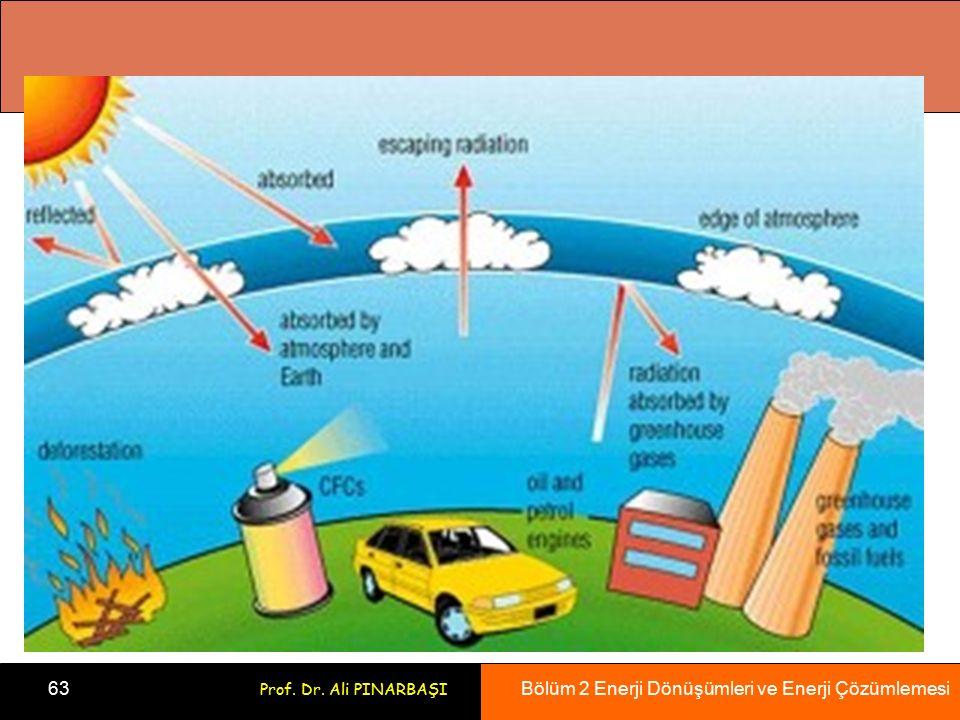 Bölüm 2 Enerji Dönüşümleri ve Enerji Çözümlemesi 63 Prof. Dr. Ali PINARBAŞI