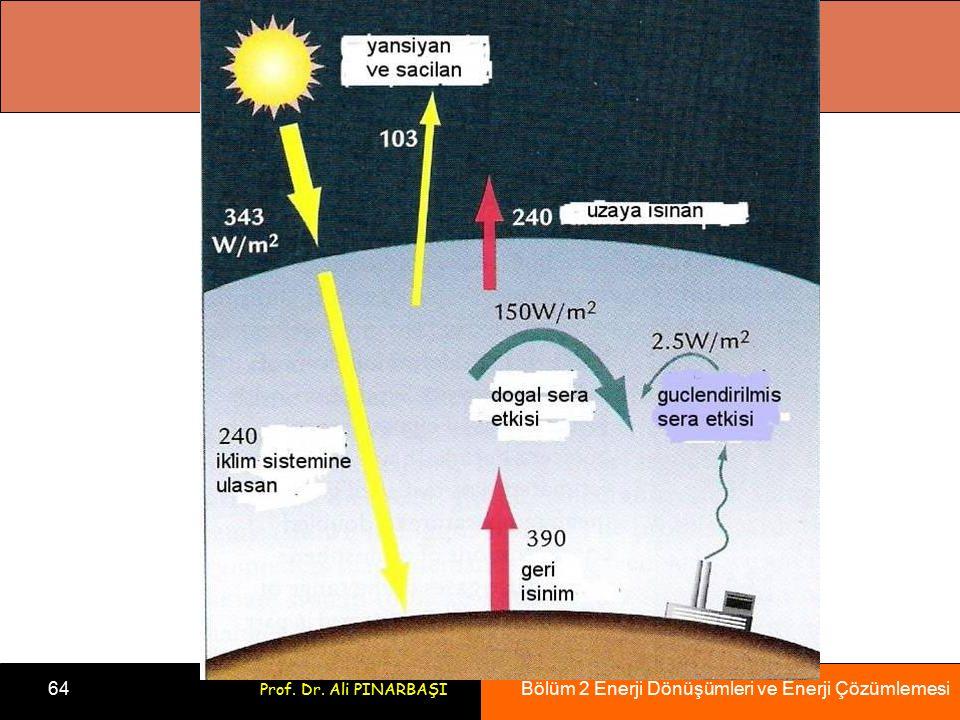 Bölüm 2 Enerji Dönüşümleri ve Enerji Çözümlemesi 64 Prof. Dr. Ali PINARBAŞI