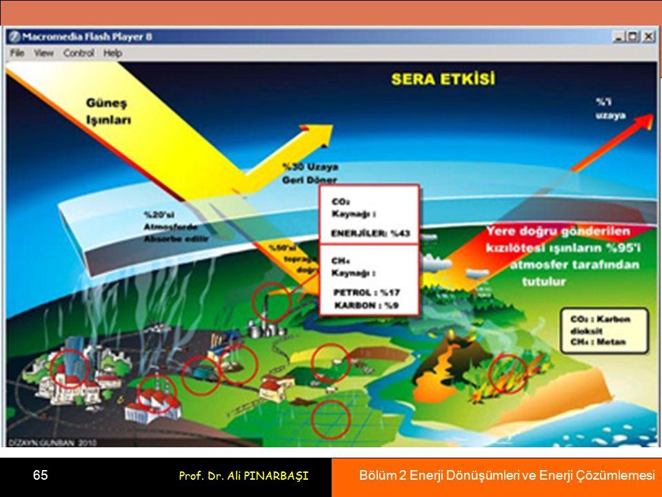 Bölüm 2 Enerji Dönüşümleri ve Enerji Çözümlemesi 65 Prof. Dr. Ali PINARBAŞI