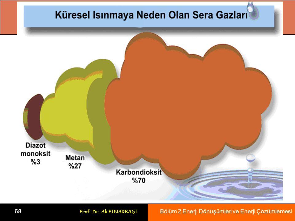 Bölüm 2 Enerji Dönüşümleri ve Enerji Çözümlemesi 68 Prof. Dr. Ali PINARBAŞI