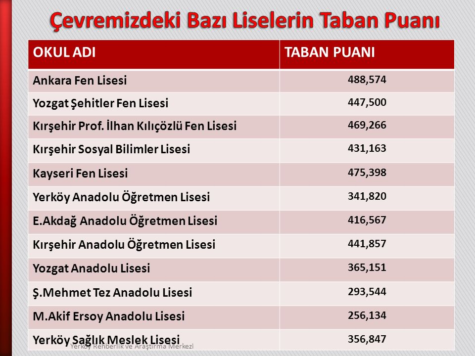 OKUL ADITABAN PUANI Ankara Fen Lisesi 488,574 Yozgat Şehitler Fen Lisesi 447,500 Kırşehir Prof.