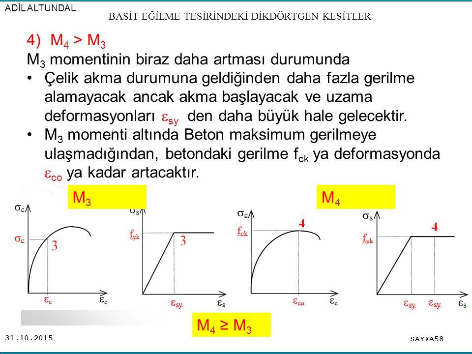 31.10.2015 SAYFA58 ADİL ALTUNDAL BASİT EĞİLME TESİRİNDEKİ DİKDÖRTGEN KESİTLER 4)M 4 > M 3 M 3 momentinin biraz daha artması durumunda Çelik akma durum