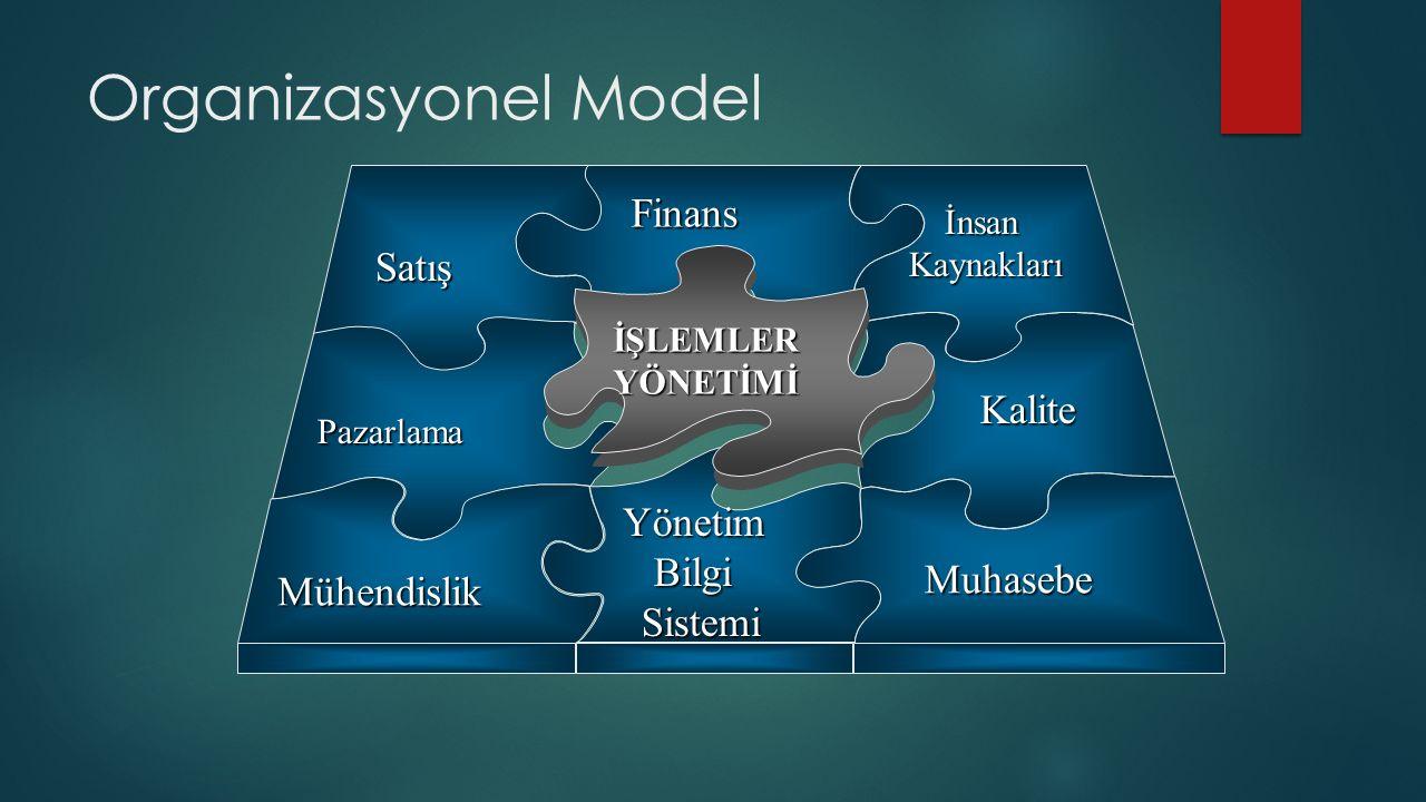 Organizasyonel Model Pazarlama YönetimBilgiSistemi Mühendislik İnsan İnsan Kaynakları Kaynakları Kalite Muhasebe Satış Finans İŞLEMLERYÖNETİMİ