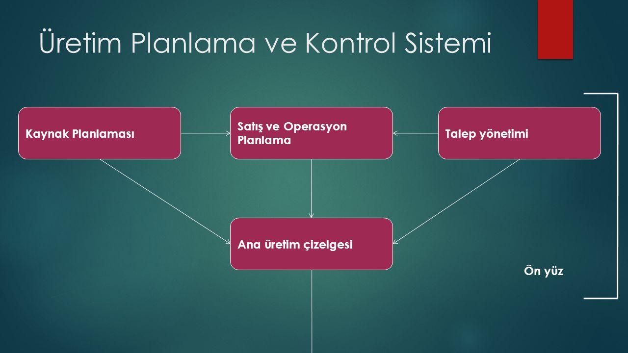 Üretim Planlama ve Kontrol Sistemi Detaylı kapasite planlama Detaylı malzeme planlama Malzeme ve kapasite planları Atölye (saha) sistemleri Tedarikçi sistemleri Motor Arka yüz