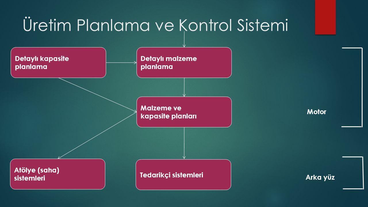 Üretim Planlama ve Kontrol Sistemi Detaylı kapasite planlama Detaylı malzeme planlama Malzeme ve kapasite planları Atölye (saha) sistemleri Tedarikçi