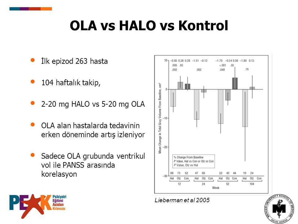 OLA vs HALO vs Kontrol İlk epizod 263 hasta 104 haftalık takip, 2-20 mg HALO vs 5-20 mg OLA OLA alan hastalarda tedavinin erken döneminde artış izleniyor Sadece OLA grubunda ventrikul vol ile PANSS arasında korelasyon Lieberman et al 2005