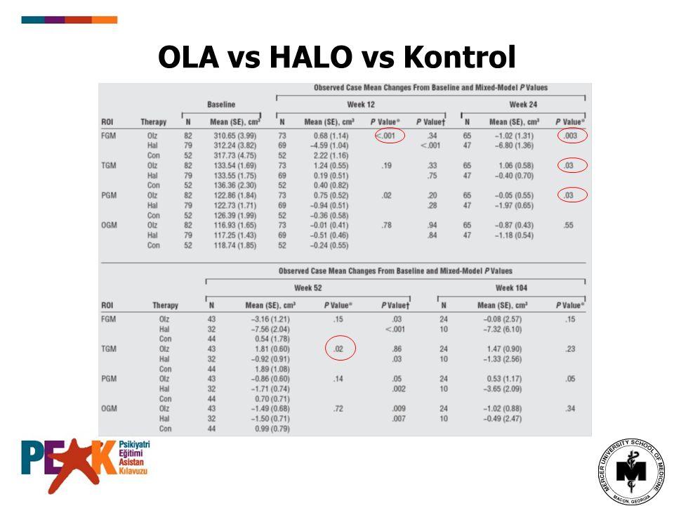 OLA vs HALO vs Kontrol