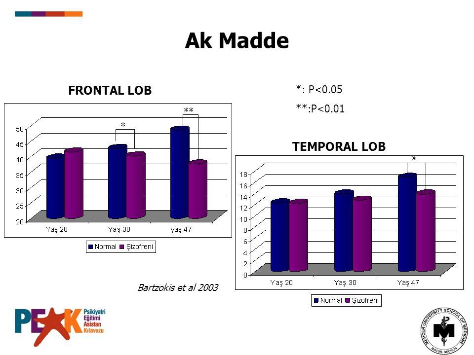 Bartzokis et al 2003 FRONTAL LOB * ** Ak Madde TEMPORAL LOB * *: P<0.05 **:P<0.01