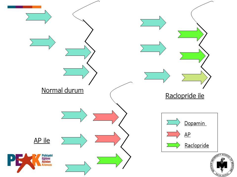 Dopamin AP Raclopride Normal durum AP ile Raclopride ile