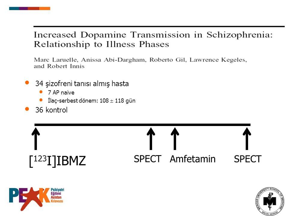34 şizofreni tanısı almış hasta 7 AP naive İlaç-serbest dönem: 108  118 gün 36 kontrol [ 123 I]IBMZ SPECTAmfetamin SPECT