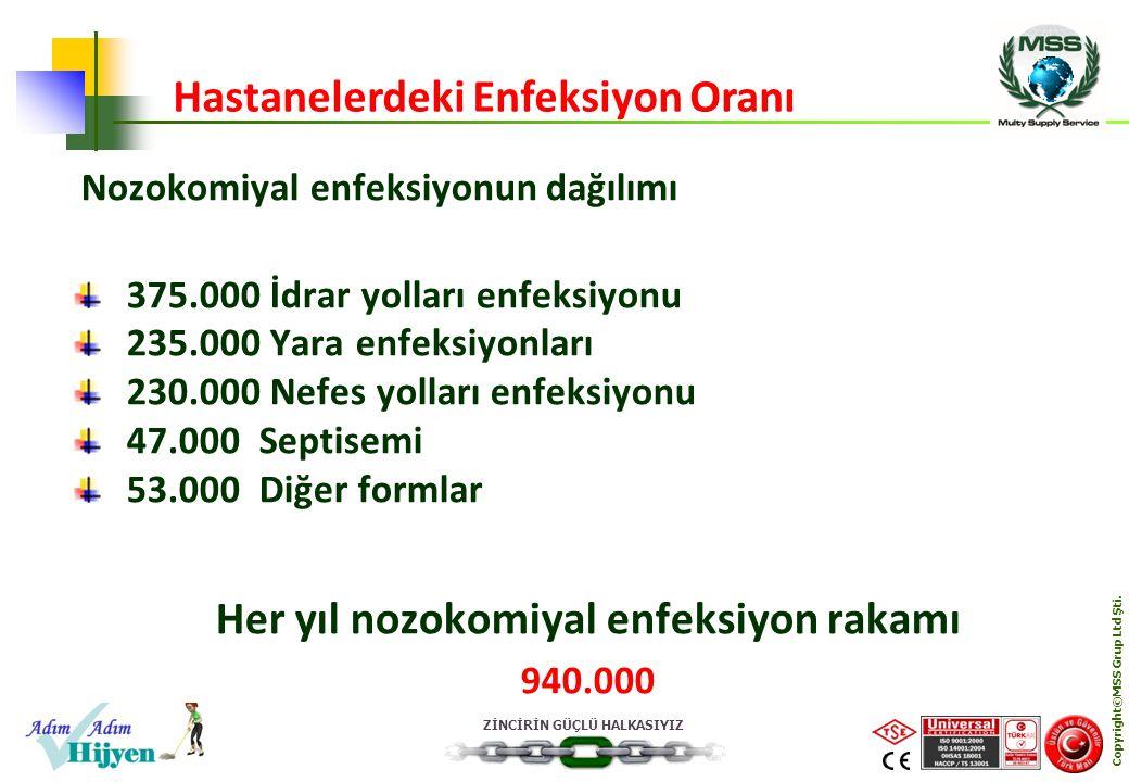 ZİNCİRİN GÜÇLÜ HALKASIYIZ Copyright©MSS Grup Ltd Şti. Nozokomiyal enfeksiyonun dağılımı 375.000 İdrar yolları enfeksiyonu 235.000 Yara enfeksiyonları