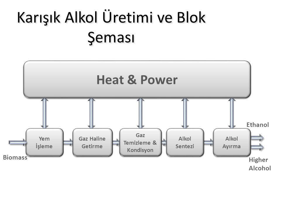 Karışık Alkol Üretimi ve Blok Şeması Heat & Power Yem İşleme Gaz Haline Getirme Gaz Temizleme & Kondisyon Alkol Sentezi Alkol Ayırma Biomass Higher Al