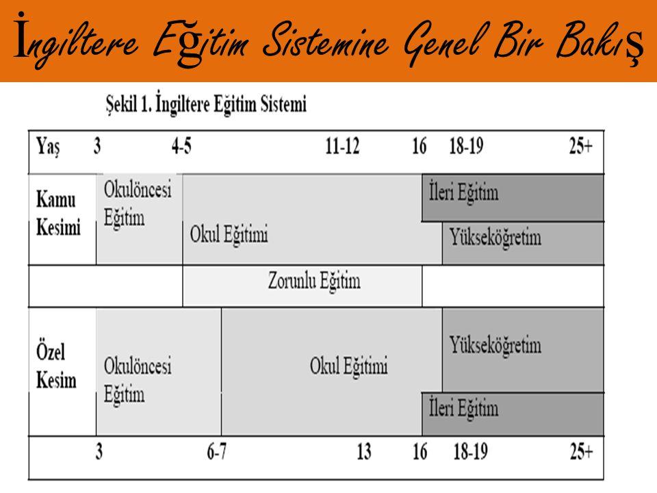 İlköğretim Birinci Basamak I Okulları (İlkokul, Grundschule) İlkokulun süresi dört yıldır.