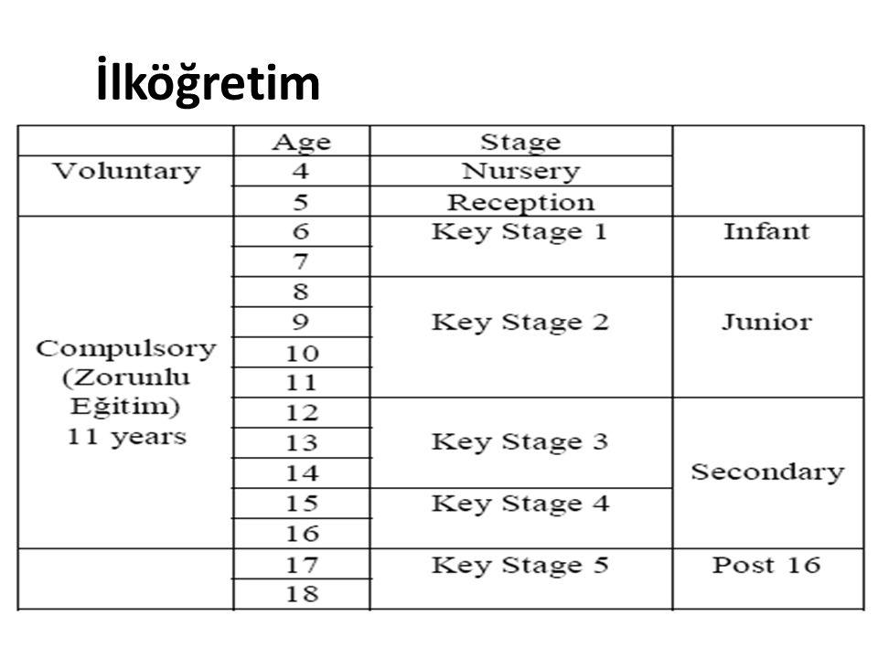 Primary School Key Stage 1, Key Stage2 Secondary School Key Stage 3 Secondary School Key Stage 4 Sanat ve Dizayn Dizayn ve Teknoloji İngilizce Coğrafya Tarih Bilgi ve İletişim Teknolojileri Matematik Müzik Beden Eğitimi Bilim Din Eğitimi Sanat ve Dizayn Dizayn ve Teknoloji İngilizce Coğrafya Tarih Bilgi ve İletişim Teknolojileri Matematik Müzik Beden Eğitimi Bilim Din Eğitimi Modern Yabancı Diller Vatandaşlık Bilgi ve İletişim Teknolojileri Beden Eğitimi İngilizce Matematik Bilim Din Eğitimi +++SEÇMELİ DERSLER+++