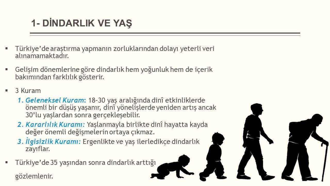 1- DİNDARLIK VE YAŞ  Türkiye'de araştırma yapmanın zorluklarından dolayı yeterli veri alınamamaktadır.  Gelişim dönemlerine göre dindarlık hem yoğun