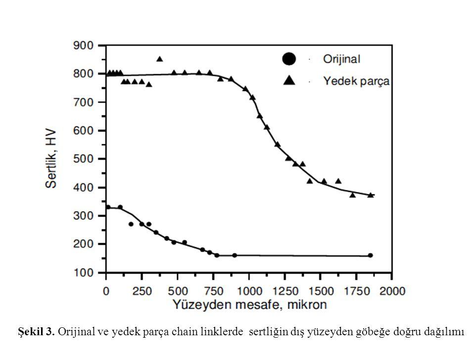 Şekil 3. Orijinal ve yedek parça chain linklerde sertliğin dış yüzeyden göbeğe doğru dağılımı