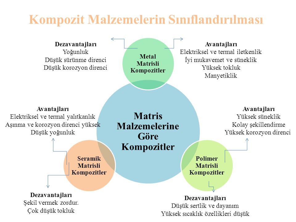 Kompozit Malzemelerin Sınıflandırılması Matris Malzemelerine Göre Kompozitler Metal Matrisli Kompozitler Polimer Matrisli Kompozitler Seramik Matrisli