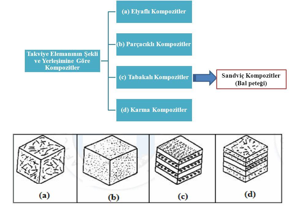 Takviye Elemanının Şekli ve Yerleşimine Göre Kompozitler (a) Elyaflı Kompozitler (b) Parçacıklı Kompozitler (c) Tabakalı Kompozitler (d) Karma Kompozitler Sandviç Kompozitler (Bal peteği)