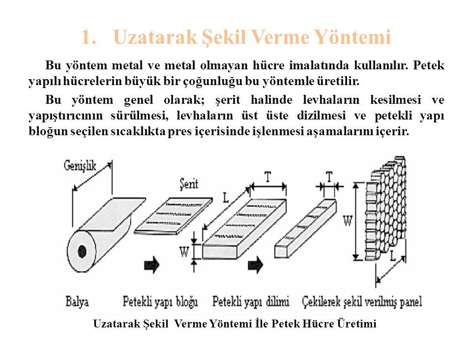 1. Uzatarak Şekil Verme Yöntemi Bu yöntem metal ve metal olmayan hücre imalatında kullanılır. Petek yapılı hücrelerin büyük bir çoğunluğu bu yöntemle