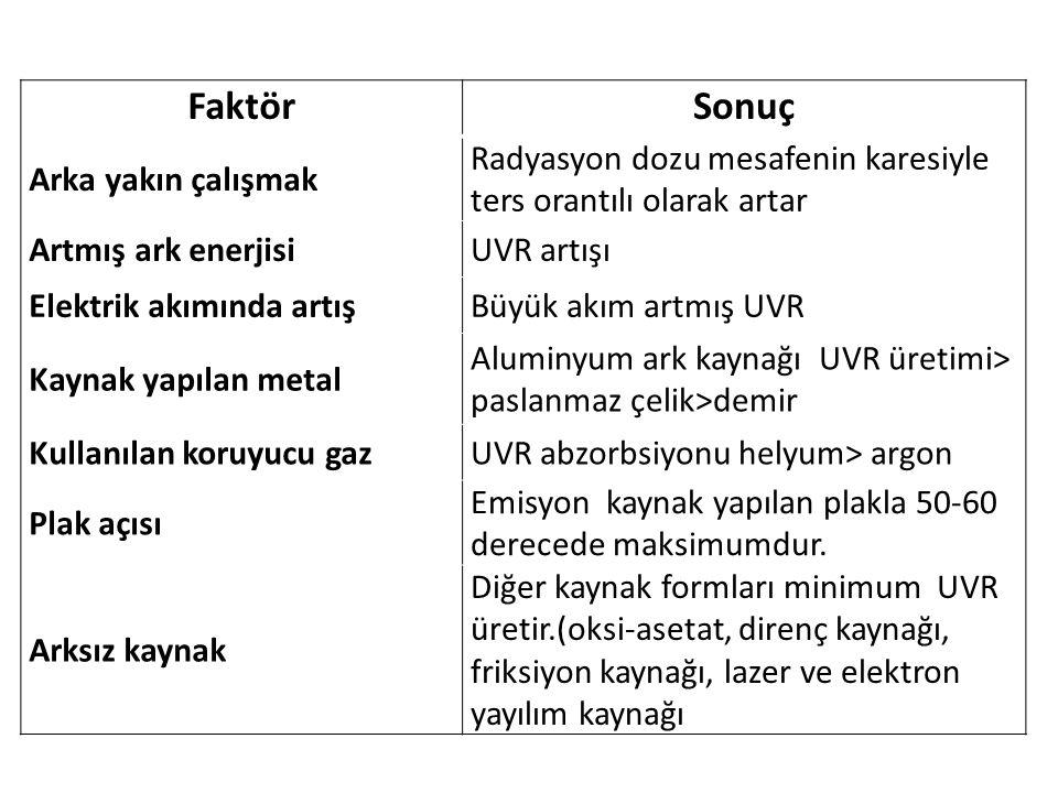 FaktörSonuç Arka yakın çalışmak Radyasyon dozu mesafenin karesiyle ters orantılı olarak artar Artmış ark enerjisiUVR artışı Elektrik akımında artışBüyük akım artmış UVR Kaynak yapılan metal Aluminyum ark kaynağı UVR üretimi> paslanmaz çelik>demir Kullanılan koruyucu gazUVR abzorbsiyonu helyum> argon Plak açısı Emisyon kaynak yapılan plakla 50-60 derecede maksimumdur.