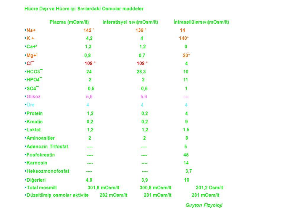 Hücre Dışı ve Hücre içi Sıvılardaki Osmolar maddeler Plazma (mOsm/lt) interstisyel sıvı(mOsm/lt) İntrasellülersıvı(mOsm/lt) Na+ 142 * 139 * 14 K + 4,2