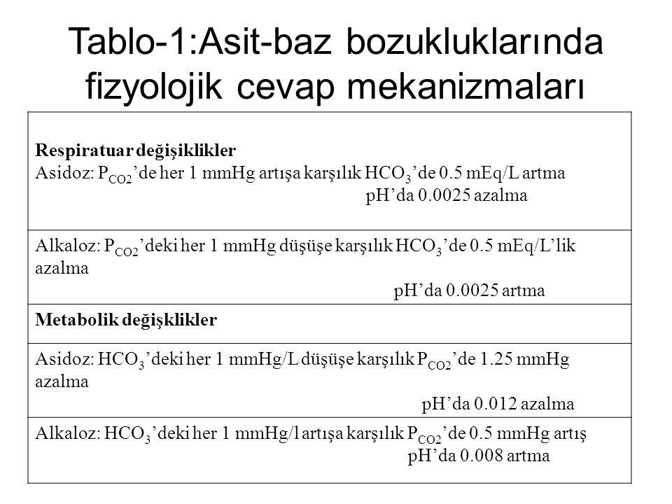 Tablo-1:Asit-baz bozukluklarında fizyolojik cevap mekanizmaları Respiratuar değişiklikler Asidoz: P CO2 'de her 1 mmHg artışa karşılık HCO 3 'de 0.5 m