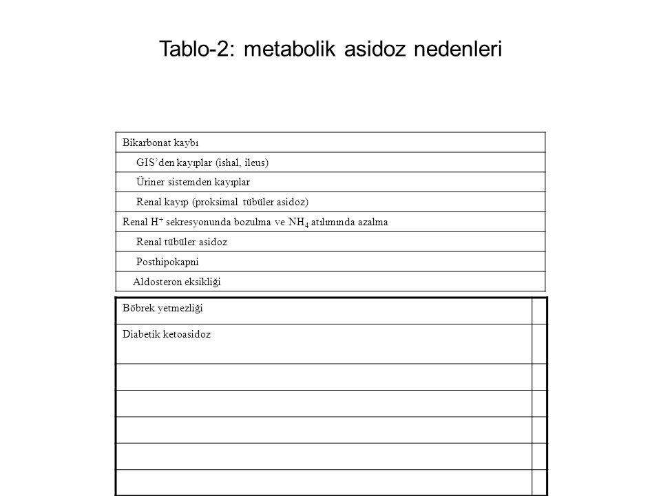 Tablo-2: metabolik asidoz nedenleri Bikarbonat kaybı GIS'den kayıplar (ishal, ileus) Üriner sistemden kayıplar Renal kayıp (proksimal tübüler asidoz)