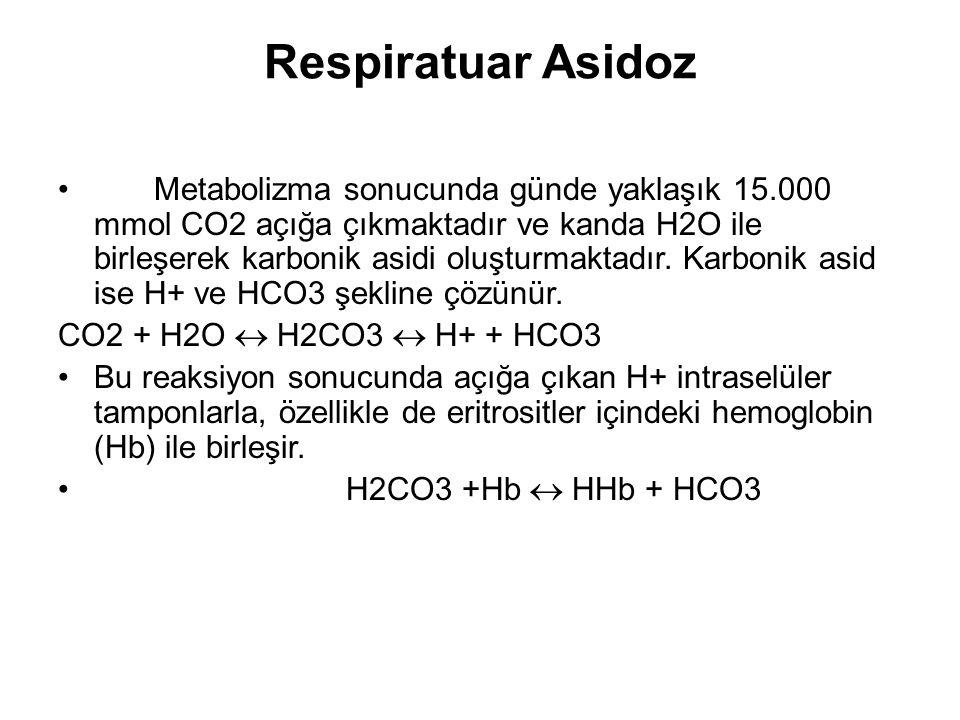 Respiratuar Asidoz Metabolizma sonucunda günde yaklaşık 15.000 mmol CO2 açığa çıkmaktadır ve kanda H2O ile birleşerek karbonik asidi oluşturmaktadır.
