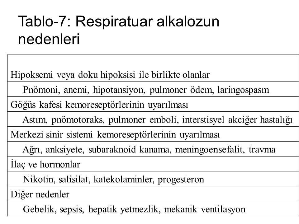 Tablo-7: Respiratuar alkalozun nedenleri Hipoksemi veya doku hipoksisi ile birlikte olanlar Pnömoni, anemi, hipotansiyon, pulmoner ödem, laringospasm
