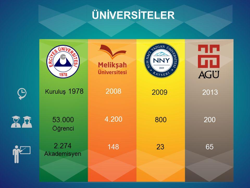 ÜNİVERSİTELER Kuruluş 1978 2008 20092013 2.274 Akademisyen 1482365 53.000 Öğrenci 4.200 800200