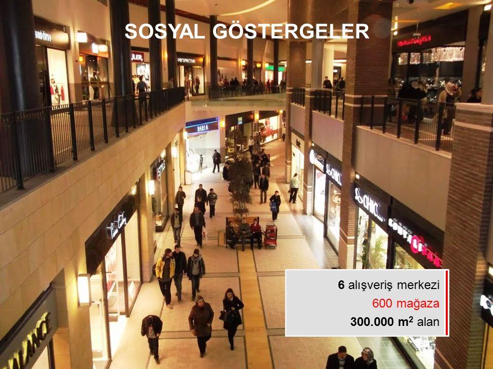 6 alışveriş merkezi 600 mağaza 300.000 m 2 alan SOSYAL GÖSTERGELER