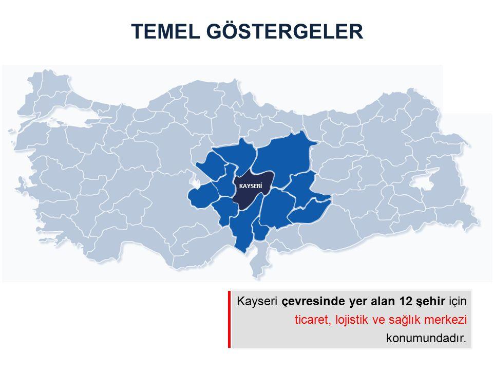 Kayseri çevresinde yer alan 12 şehir için ticaret, lojistik ve sağlık merkezi konumundadır. TEMEL GÖSTERGELER KAYSERİ