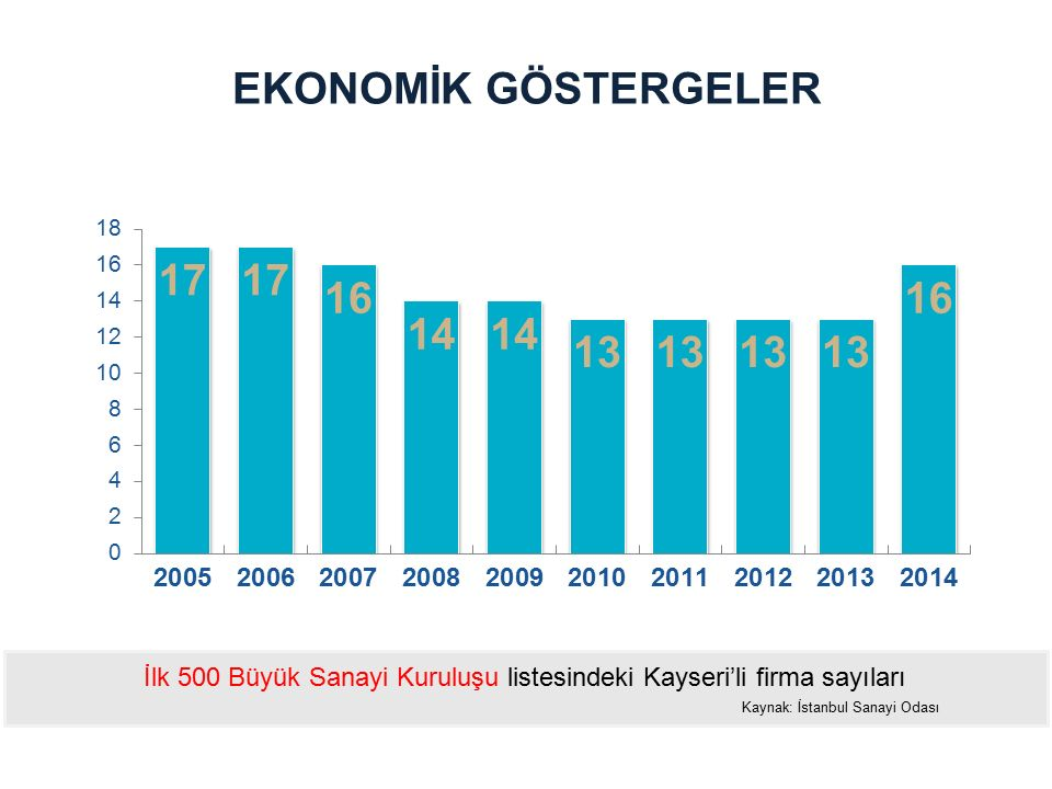 EKONOMİK GÖSTERGELER İlk 500 Büyük Sanayi Kuruluşu listesindeki Kayseri'li firma sayıları Kaynak: İstanbul Sanayi Odası