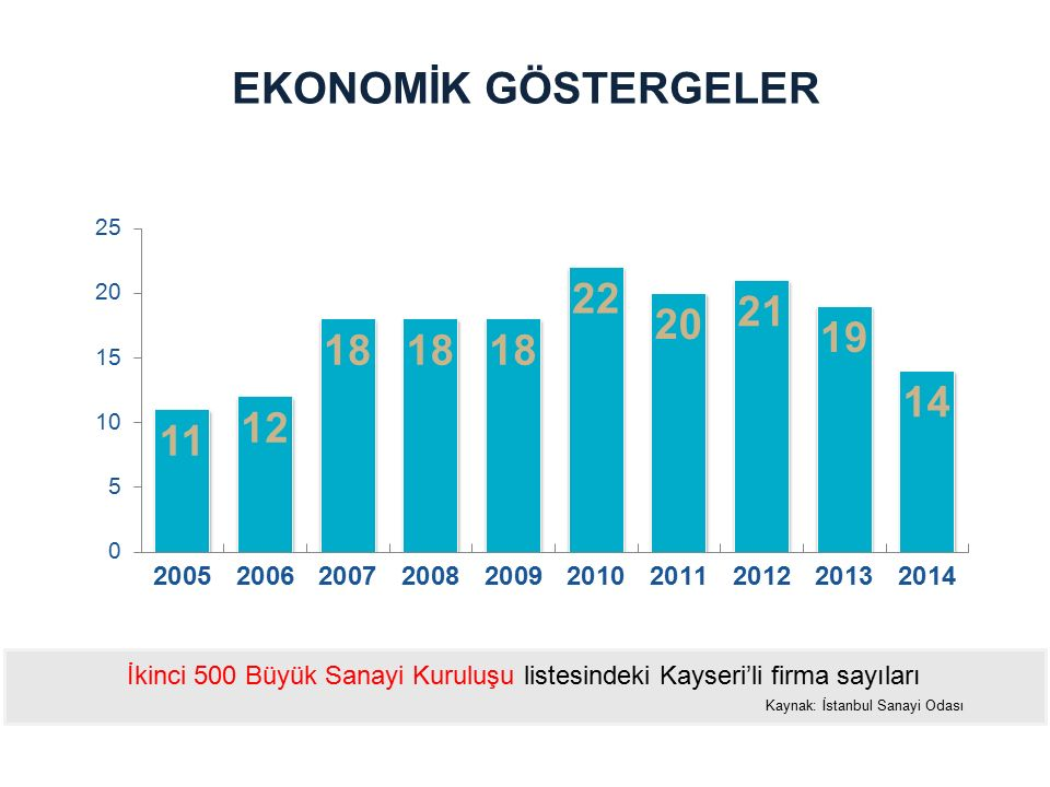 EKONOMİK GÖSTERGELER İkinci 500 Büyük Sanayi Kuruluşu listesindeki Kayseri'li firma sayıları Kaynak: İstanbul Sanayi Odası