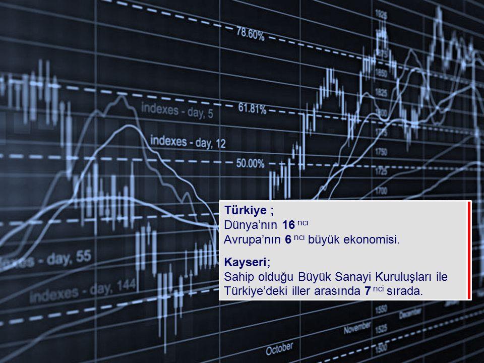 Türkiye ; Dünya'nın 16 ncı Avrupa'nın 6 ncı büyük ekonomisi. Kayseri; Sahip olduğu Büyük Sanayi Kuruluşları ile Türkiye'deki iller arasında 7 nci sıra