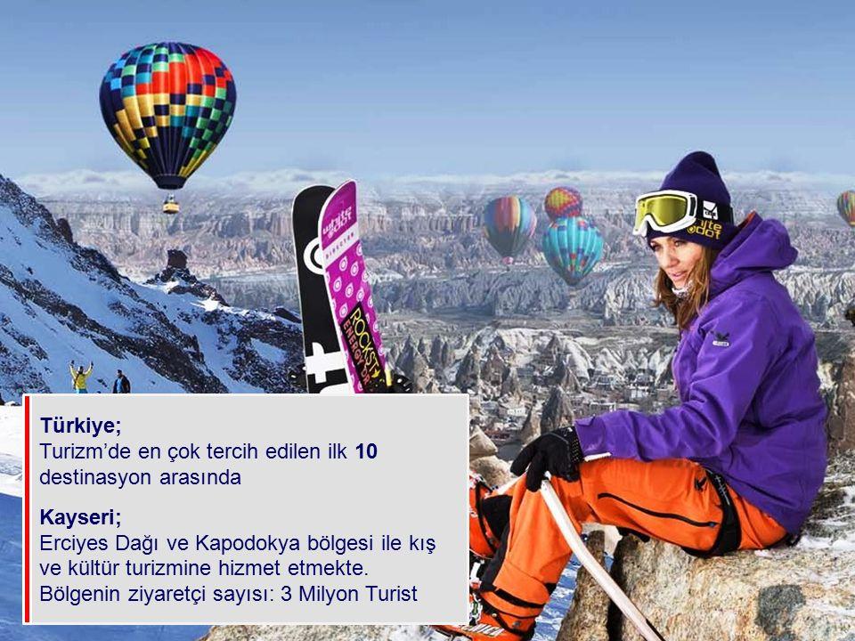 Türkiye; Turizm'de en çok tercih edilen ilk 10 destinasyon arasında Kayseri; Erciyes Dağı ve Kapodokya bölgesi ile kış ve kültür turizmine hizmet etme