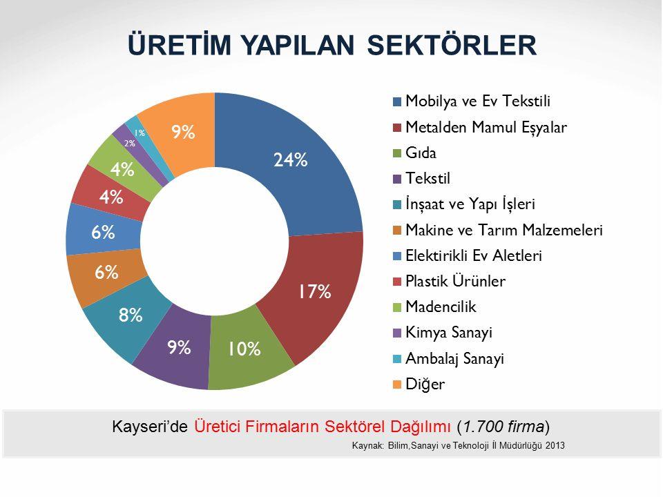 ÜRETİM YAPILAN SEKTÖRLER Kayseri'de Üretici Firmaların Sektörel Dağılımı (1.700 firma) Kaynak: Bilim,Sanayi ve Teknoloji İl Müdürlüğü 2013